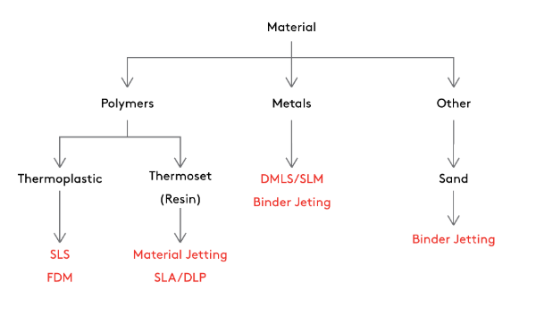 selecting right 3d printing process