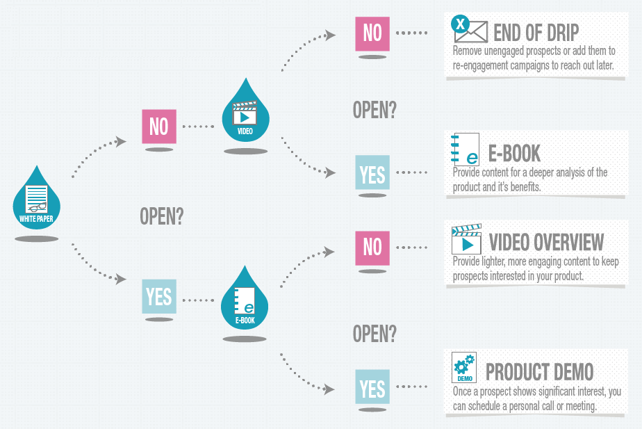 how to make drip campaigns