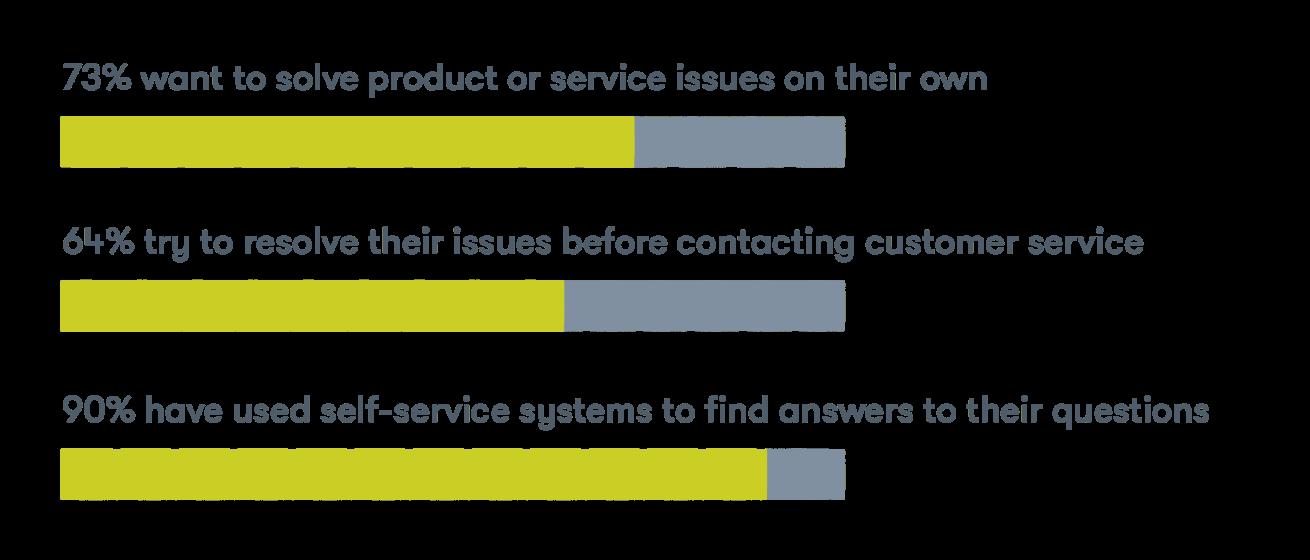 Self-Serve-automation-stats