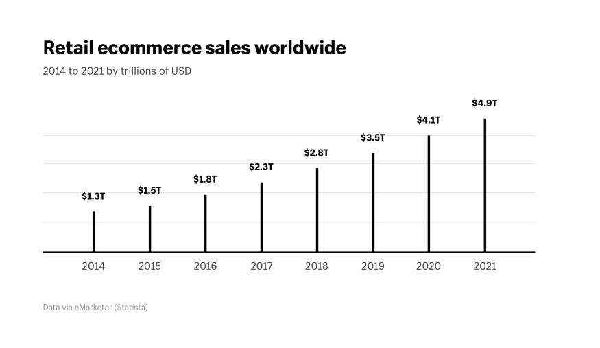 Online Retail statistics