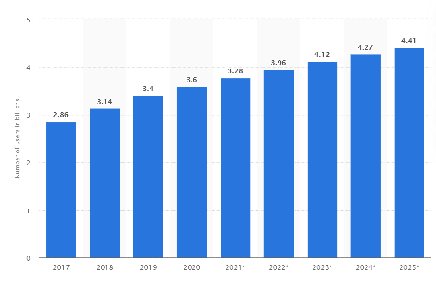 social-media-stats-retail-trends